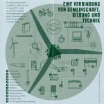 windrad-thf-konzept_gemeinschaft-bildung-technik